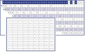 Printables Mathematics Division Chart division charts from montessori for everyone charts