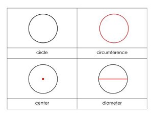 Parts of a Circle Nomenclature Cards