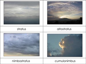 Types of Clouds Nomenclature Cards