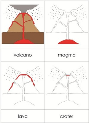 Parts of a Volcano Nomenclature Cards